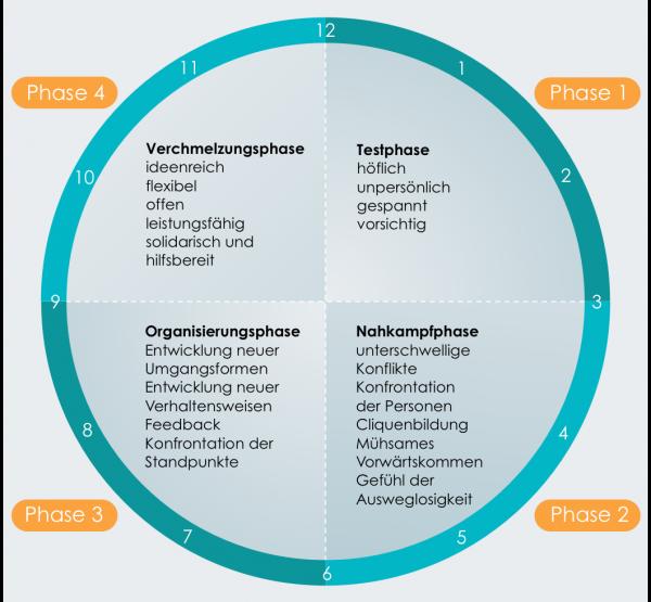 Teamentwicklung: Systempflege für Arbeitsgruppen