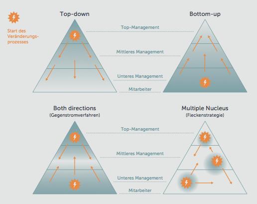 Die besten Change Management Modelle im Vergleich | initio