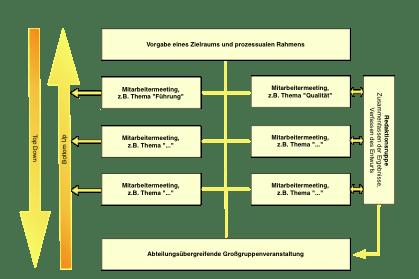 Organisationsentwicklung Berater Beratung
