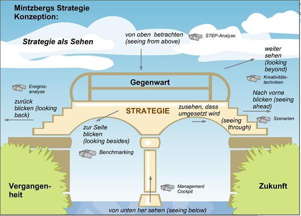 Strategieentwicklung: Die Strategiebrücke nach Mintzberg