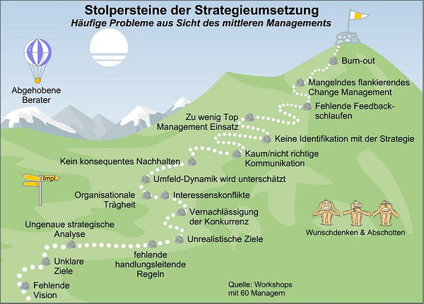 Strategieentwicklung - Stolpersteine