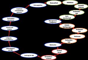 Fallbeispiel: Systemische Beratung in mittelständischem Unternehmen