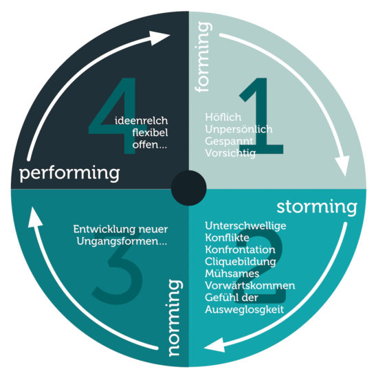 Team development clock according to Tuckmann