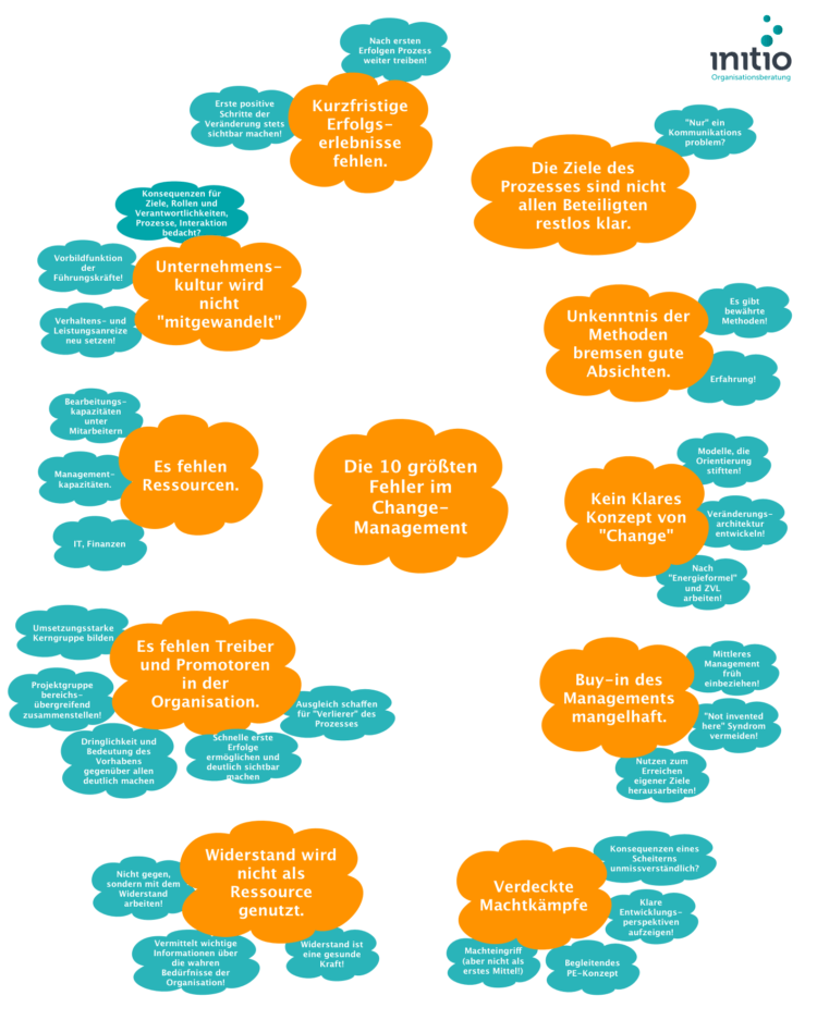 Erfolgsfaktoren im Change Management