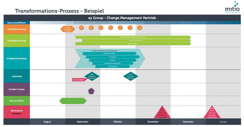 Beratung Organisationsentwicklung Prozessarchitektur