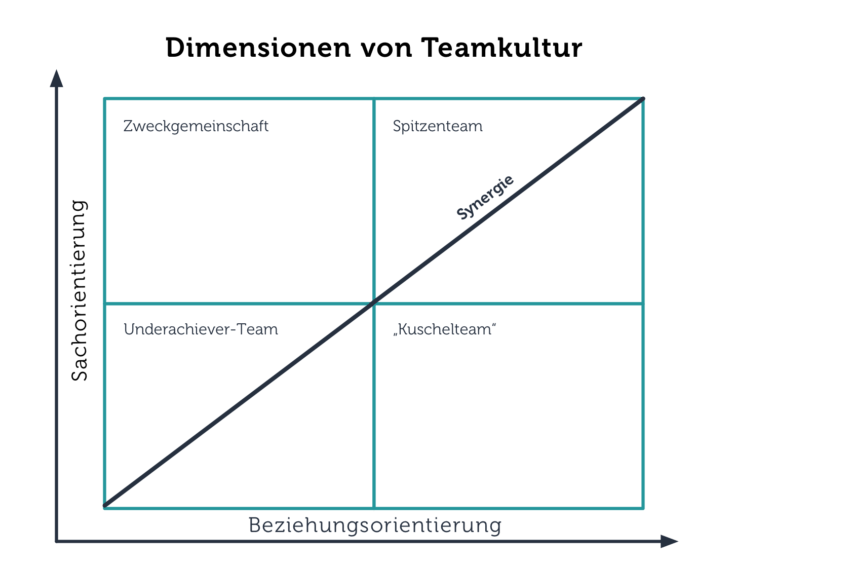 Dimensionen von Teamkultur