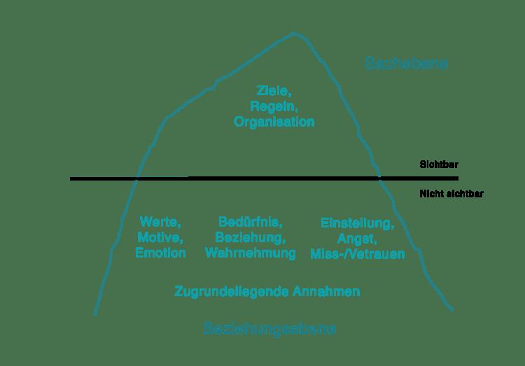 Das Eisbergmodell der Unternehmenskultur