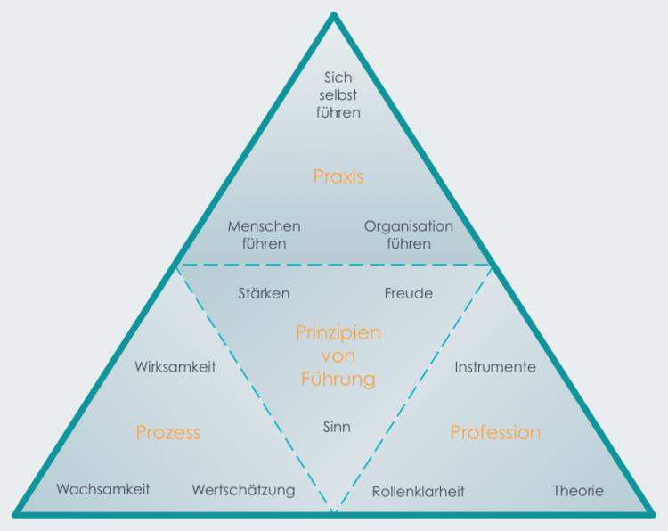 Fuehrung_pyramide
