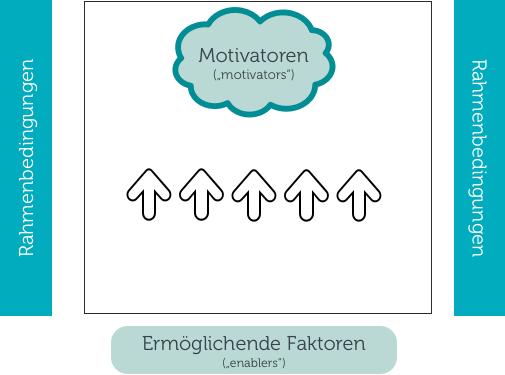 Zustand 2: Gemeinsame Ausrichtung durch klare Rahmenbedingungen