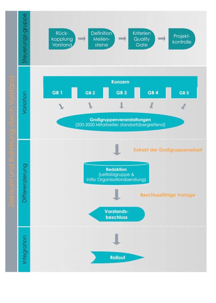 Leitbildentwicklung_Unternehmen_Konzerne