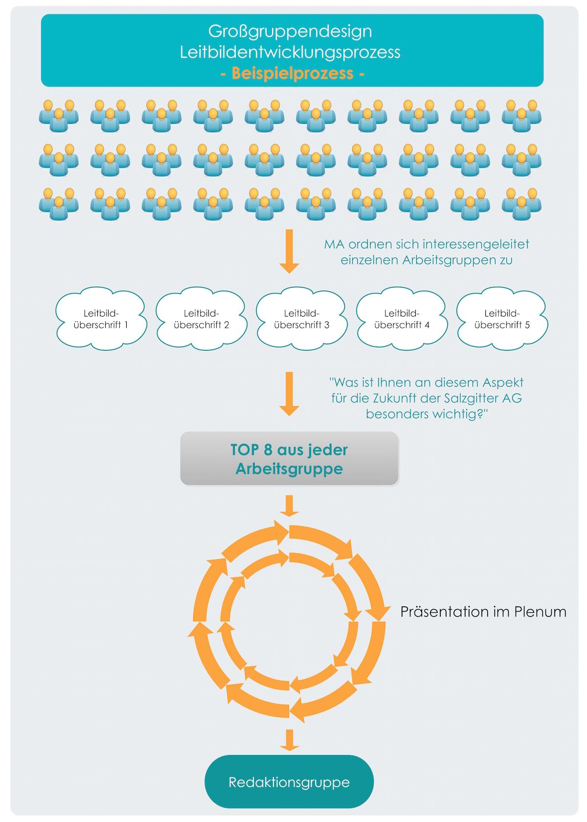 ergebnisse verabschieden - Unternehmensleitbild Beispiele