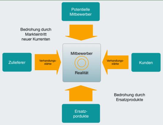 Darstellung Branchenstrukturanalyse nach Porter