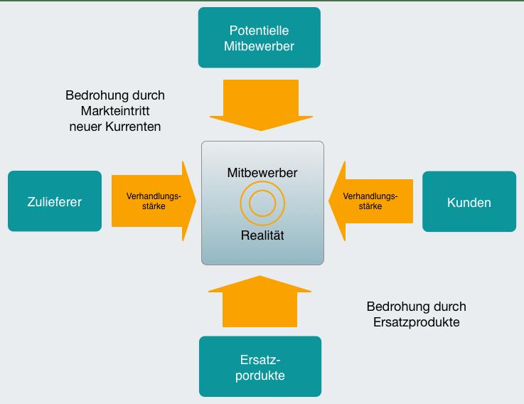 Strategieentwicklung Methoden Und Modelle Initio Organisationsberatung