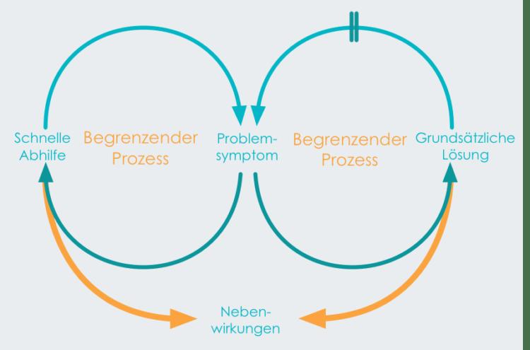 Systemarchetyp Problemverschiebung 750x495 Gefahr für Unternehmen: Der Systemarchetyp der Problemverschiebung