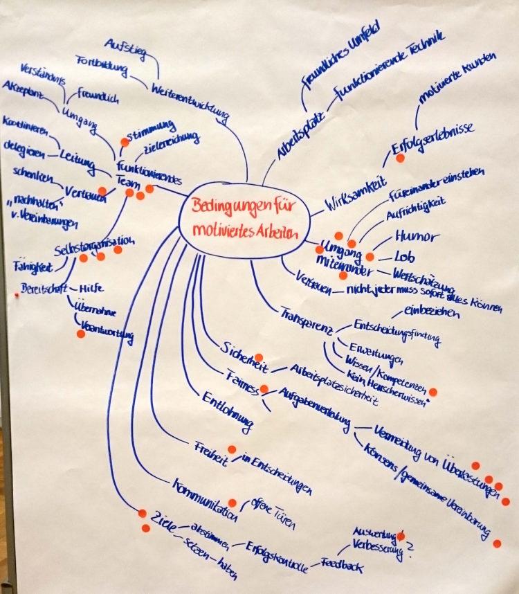 Bedingungen für motiviertes Arbeiten im Team: Ergebnisse aus einem unserer Teamentwicklungs-Workshops