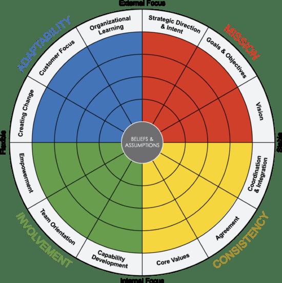 Kulturanalyse: 12 wichtigste Dimensionen von Unternehmenskultur