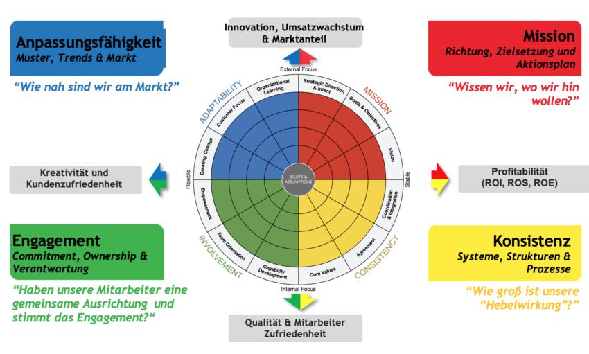 Unternehmenskultur-Analyse - Zusammenhang Geschaeftsziele
