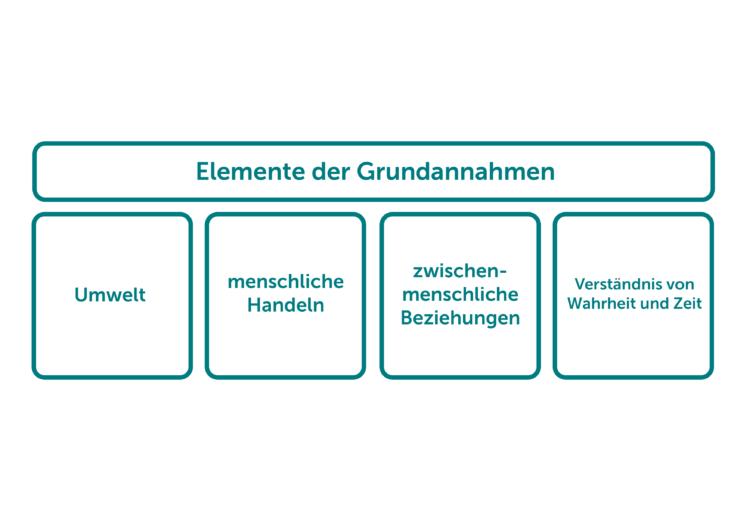 Unternehmenskultur-Edgar-Schein-3-Ebenen-2