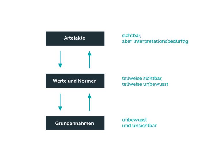 Unternehmenskultur-Edgar-Schein-3-Ebenen