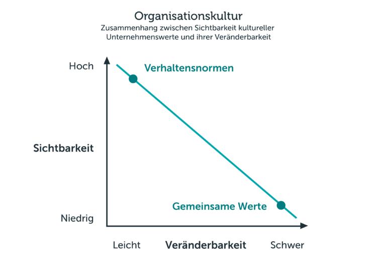 Zwei-Stufen-Konzept der Unternehmenskultur nach Kotter und Heskett