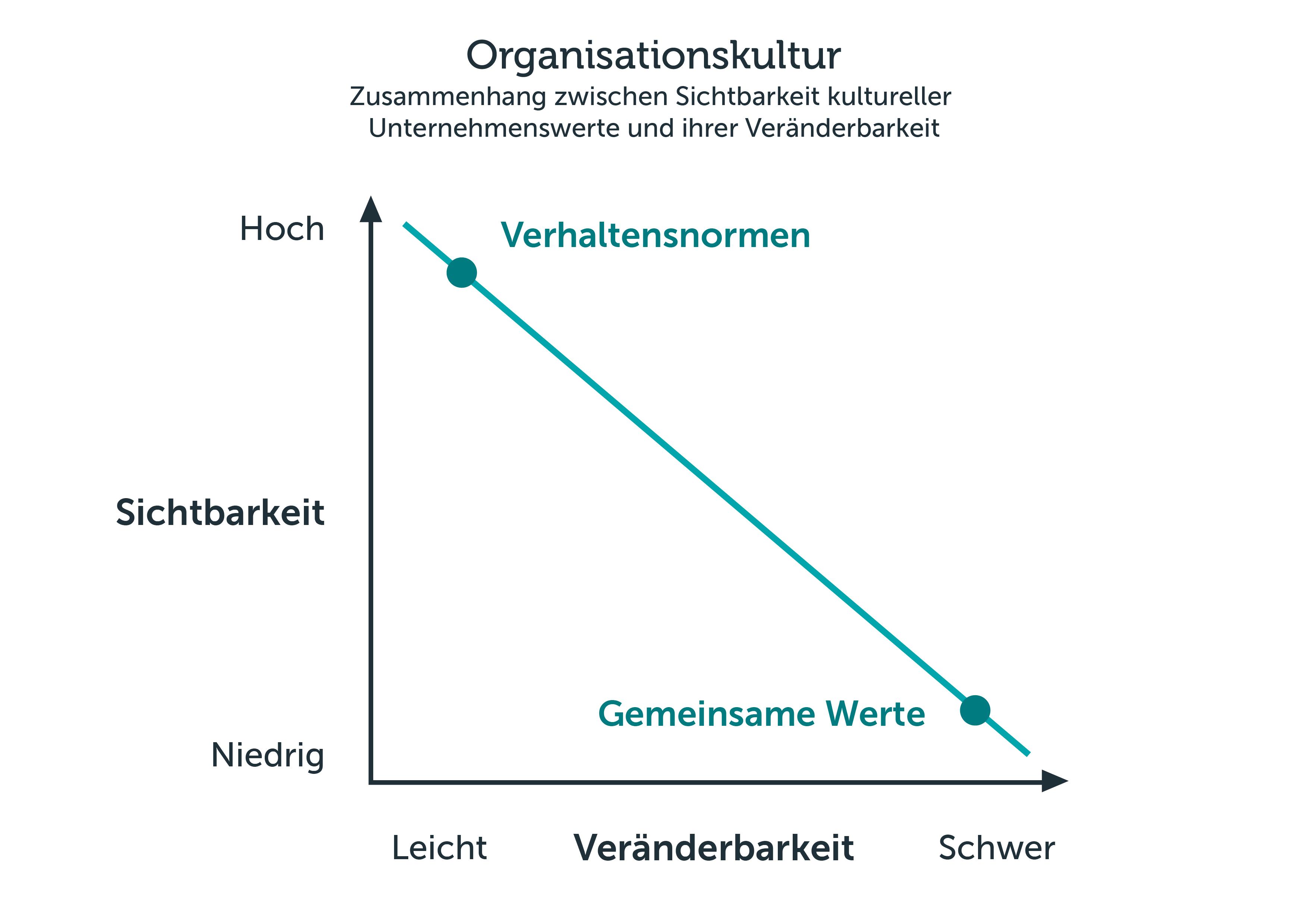 das zwei stufen konzept der unternehmenskultur nach kotter und heskett - Unternehmenswerte Beispiele