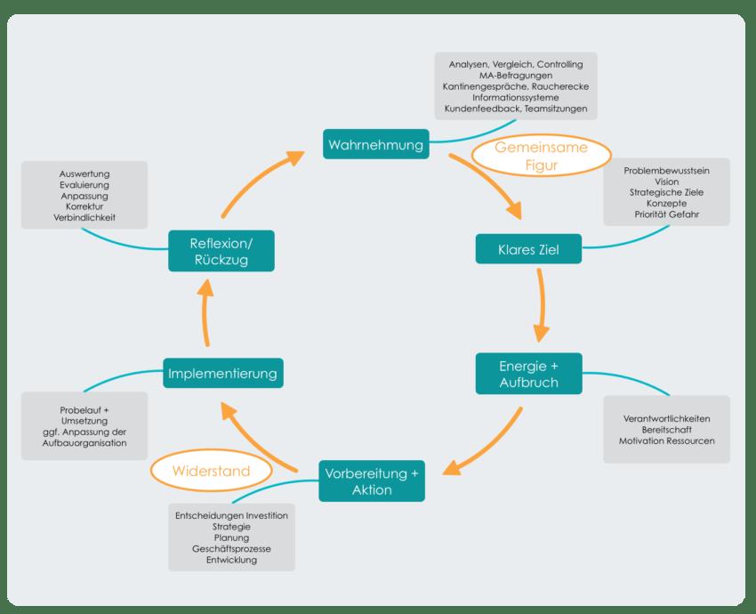 Typische Phasen in Change-Prozessen
