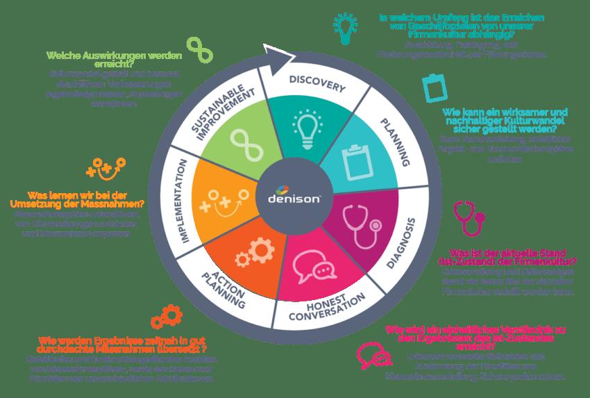 Unternehmenskultur-Analyse - Schritt für Schritt