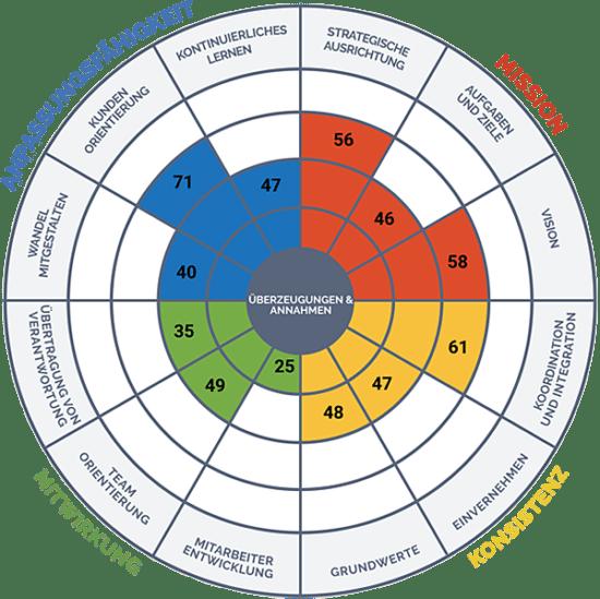 Unternehmenskultur: Umfrage-Ergebnisse